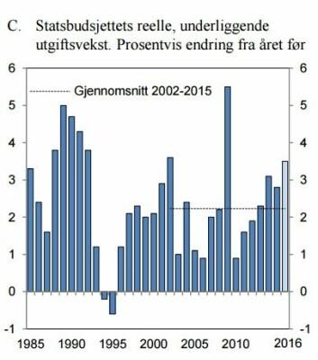 Utgiftssiden fortsetter altså å øke. Figuren viser utviklingen i den reelle, underliggende utgiftsveksten over tid.