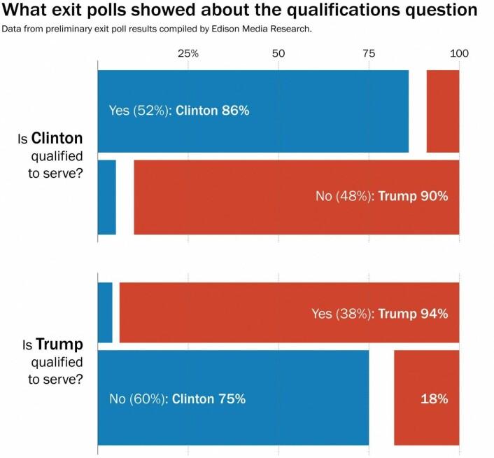 Valgdagsmålingene bekrefter dette. Bare 38 prosent av velgerne mente at Trump var kvalifisert til å være president, mot 52 prosent for Clinton. Men en femdel av dem som mente han ikke var kvalifisert, stemte på ham likevel. Sagt på en annen måte: 14 prosent av velgerne mente at ingen av kandidatene var kvalifisert. Trump vant dem 69-15. Samme andel mente at ingen av de to hadde riktig temperament til å være president. Trump vant dem 71-12. Atten prosent hadde en negativ vurdering av begge kandidatene (unfavorable). De gikk 49-29 for Trump. Hele 39 prosent mente at det viktigste var at kandidatene kunne bringe endring. Trump vant dem 83-14. Change trumfet alt.