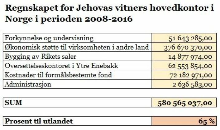 Tidligere var det slik at Jehovas vitner i Norge sendte penger direkte til avdelingskontorer i andre land, men i 2008 ble det opprettet et «hjelpesenter» i Tyskland, og fra og med 2010 ble alle gaver fra Norge sendt via dette hjelpesenteret.