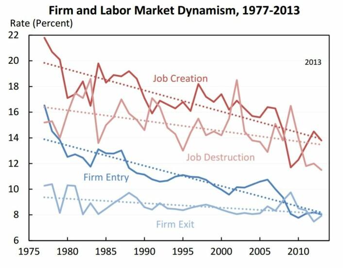 Det er en mindre andel av jobbene som årlig forsvinner og oppstår i andre firmaer og næringer. Det kommer til færre nye firmaer, og færre gamle forsvinner.