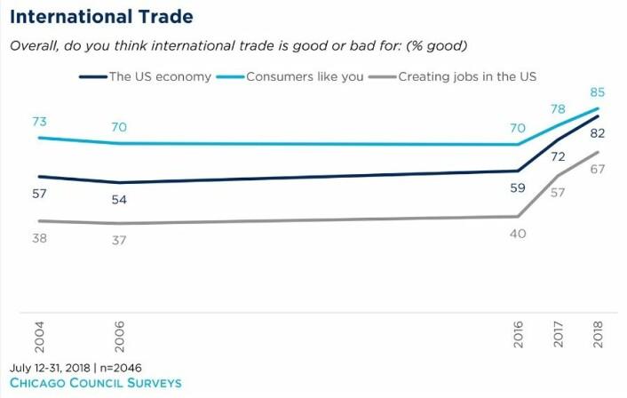 Chicago Councils undersøkelse fra juli 2018 tok for seg handelspolitikk, og viser en påfallende økning i positive holdninger til handel, både når det gjelder sysselsetting, som forbruker og generelt for amerikansk økonomi. Sommeren 2016 var det betydelig flere demokrater enn republikanere som mente handel var bra for amerikansk økonomi, men innen 2018 var hele forskjellen utjevnet. Gallups undersøkelser viser også rekordhøye andeler i 2017 og 2018 som ser handel mersom en mulighet enn en trussel, og heller ikke der er det noen forskjell av betydning mellom partiene.