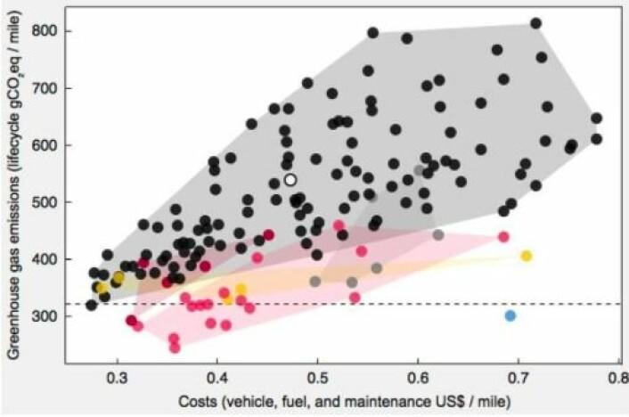 Figur 3: Sitat fra faktisk.no: «BARE KULLKRAFT: De gule prikkene er elbiler, de røde er plug-in hybridbiler, de rosa er andre hybridbiler, de grå er dieselbiler, de sorte er bensinbiler, den blå prikken er en hydrogenbil. Desto lavere på Y-aksen, desto lavere utslipp gjennom hele livsløpet. Desto lavere på X-aksen, desto lavere kostnader for livsløpet. Her er energimiksen innstilt til bare å komme fra kull. Fortsatt gjør elbilene det bedre enn det salgsvektede snittet (hvit prikk i midten), selv om enkelte bensinbiler her kommer bedre ut enn elbilene.