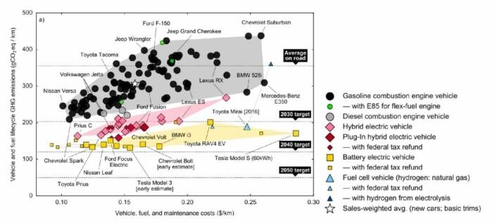 """Figur 4: Livslaupkostnader for amerikanske """"personbilar"""", med gjennomsnittleg amerikansk straummiks på 623 gCO2eq/kWh"""
