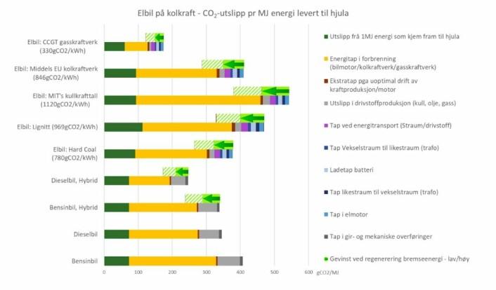 CO2-utslepp pr. energieining levert til hjula. Gevinst ved regenerering av bremseenergi er sett til 2x15%. Effekten av at elbilar vert tyngre er ikkje teke med, heller ikkje produksjonsutslepp for bil og batteri. [Forfattaren sine eigne berekningar, sjå vedlagte rekneark. Fordelinga av utslepp på ulike tap som gir og transformatorar kan bereknast på ulike måtar medan summen av utsleppa ikkje vil endre seg mykje med ulik berekningsmetodikk. Kolkraftutsleppa representerer kraftverk i optimal drift. 900-1000 gCO2/kWh er sannsynlegvis i praksis eit godt estimat på kraftverka i Europa/Kina, medan dei beste kraftverka i USA ligg på 1000 gCO2/kWh og dårlege på over 1300 gCO2/kWh, før tillegg for produksjons- og metangassutslepp frå kolgruvedrift.]