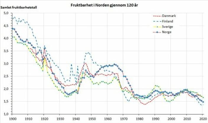 "Fig. 1. Samlet fruktbarhetstall i fire nordiske land 1900–2020. Kilder: <a href=""https://www.ined.fr/fr/tout-savoir-population/chiffres/bases-donnees/donnees-pays-developpes/"">INED</a>, <a href=""https://ec.europa.eu/eurostat/databrowser/view/tps00199/settings_1/table?lang=en"">Eurostat</a>, <a href=""https://www.ssb.no/a/histstat/rapp/rapp_199427.pdf"">Brunborg &amp; Mamalund</a> (1994), SSB Statistikkbanken (kildetabeller 03037, 09190, 09842)."