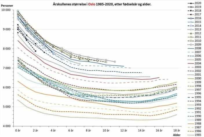 Fig. 1. Antall barn bosatt i Oslo ved utgangen av året, etter alder og fødselsår. Datakilde: som for Tabell 1.