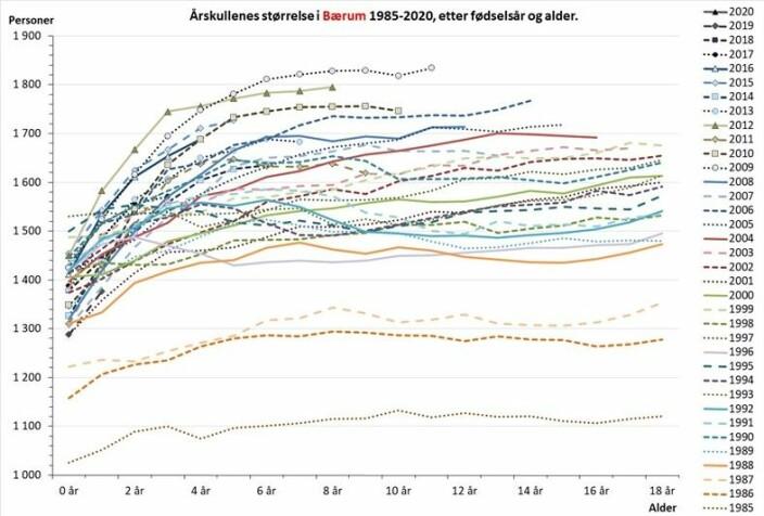 Fig. 2. Antall barn bosatt i Bærum ved utgangen av året, etter alder og fødselsår. Datakilde: som for Tabell 1.