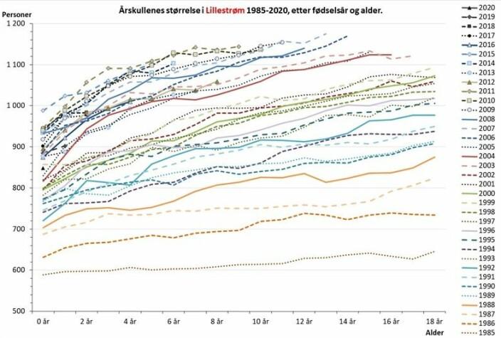 Fig. 3. Antall barn bosatt i Lillestrøm ved utgangen av året, etter alder og fødselsår. Før kommunesammenslåingen i 2020 vises sumtall for Fet, Skedsmo og Sørum kommuner. Datakilde: som for Tabell 1.