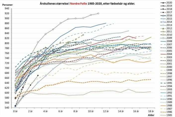 Fig. 4. Antall barn bosatt i Nordre Follo ved utgangen av året, etter alder og fødselsår. Før kommunesammenslåingen i 2020 vises sumtall for Ski og Oppegård kommuner. Datakilde: som for Tabell 1.