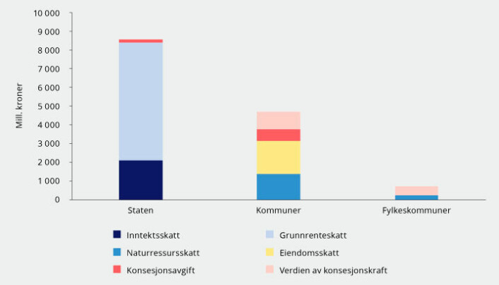 Figur 4.6 fra NOU 2019:16. Fordeling av skatteinntekter fra kraftforetak for inntektsåret 2017. Mill. løpende kroner. Kilde: Statistisk sentralbyrå, Skattedirektoratet og utvalget.